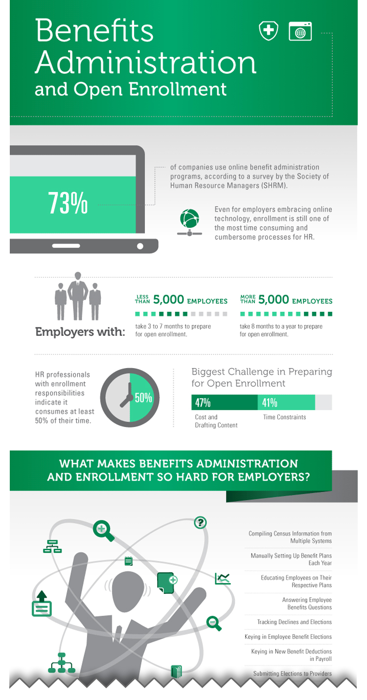 Benefits Administration Infographic